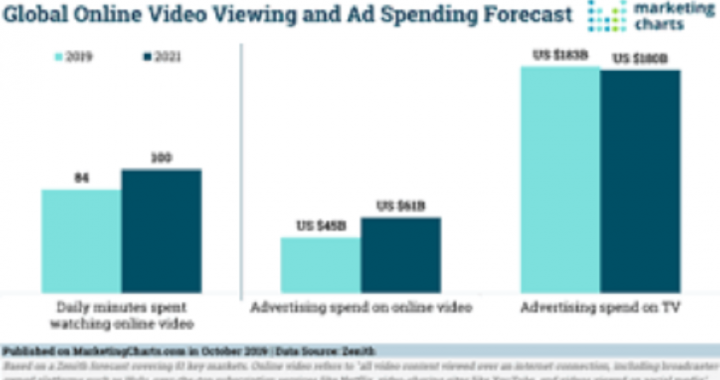 Why do Brands need To Use Digital Advertising?